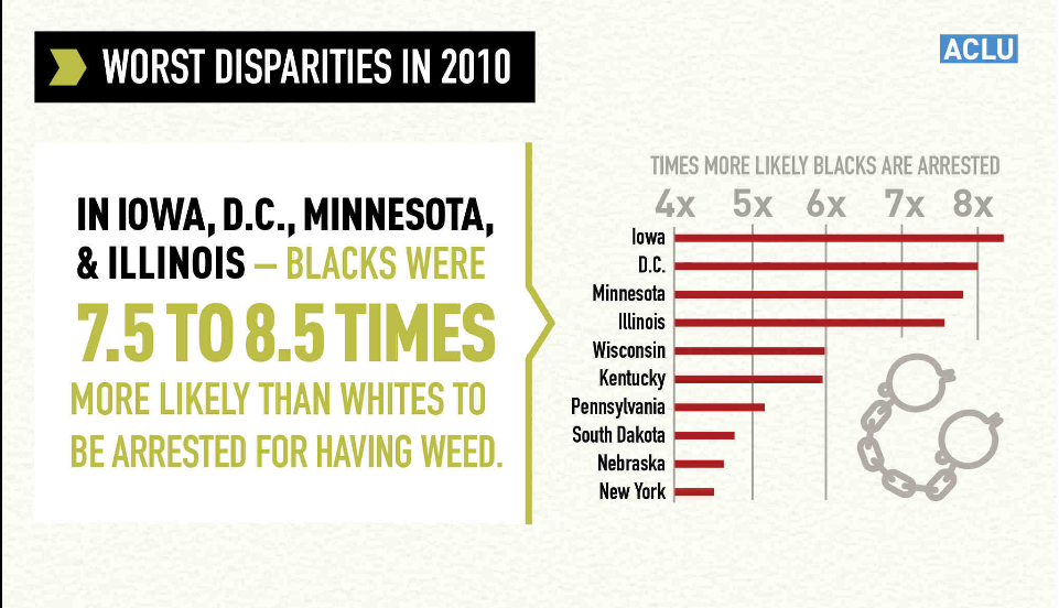 aclu-worst-disparities-in-2010